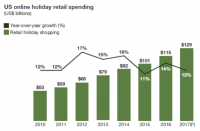 Online holiday sales projected to reach $129B this year, up 12% over 2016 [Forrester]