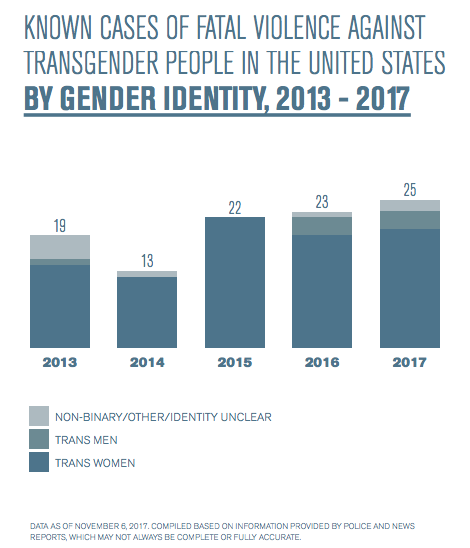 2017 was one of the deadliest years for transgender people in the U.S. | DeviceDaily.com