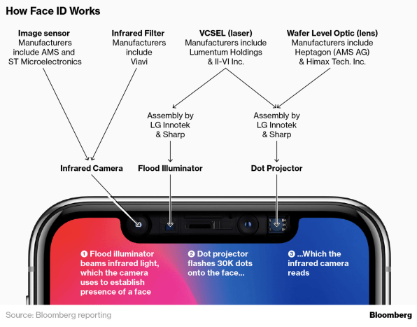 Here's Why The iPhone X Wait Isn't As Bad As Expected—And Is Improving | DeviceDaily.com