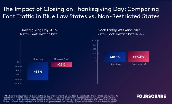 Retailers that close on Thanksgiving lose out, says location data | DeviceDaily.com