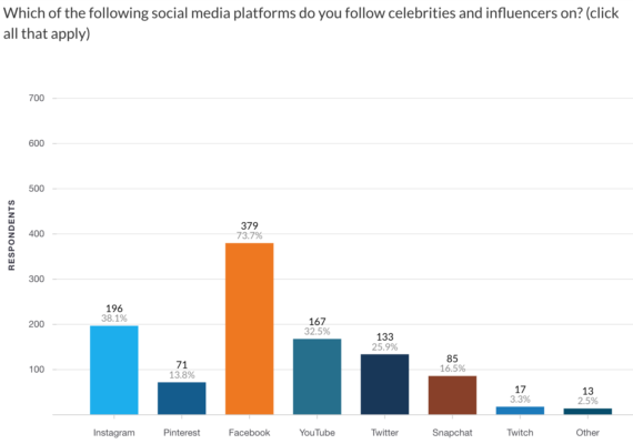 Survey: Most consumers unaware that paid influencer posts are #ads | DeviceDaily.com