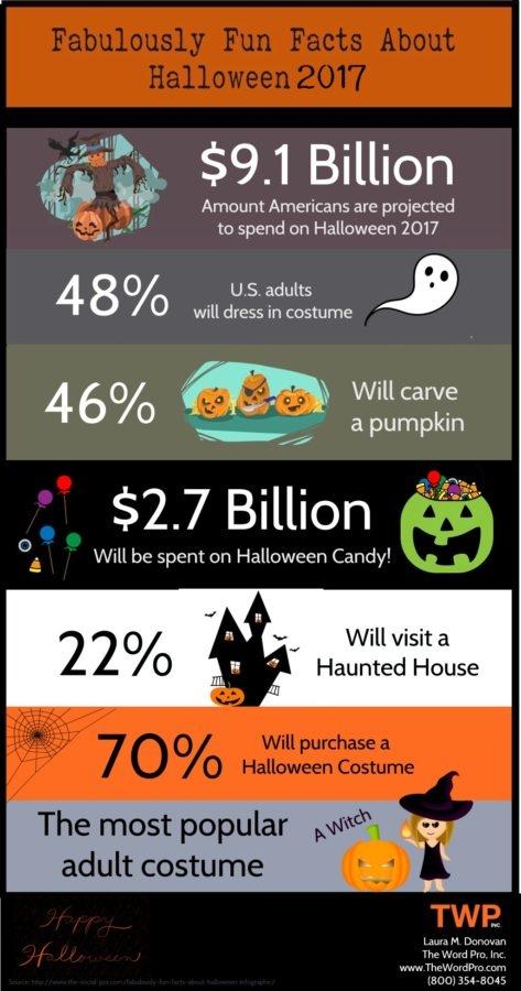 2017 Halloween Celebration & Spending Statistics [Infographic]
