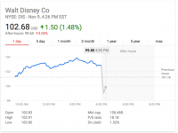 Disney stock drops on lackluster earnings—cable networks take a hit