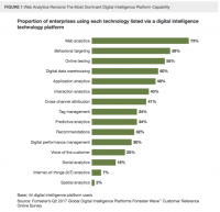 Forrester Wave report on web analytics: Adobe, AT Internet score top rank