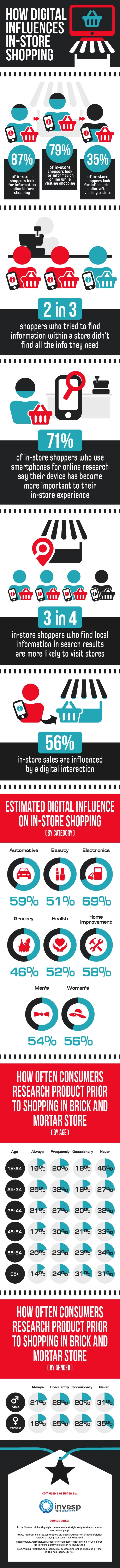 How digital influences in-store shopping | DeviceDaily.com