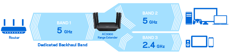 Linksys has a new tri-band range extender to eliminate WiFi dead spots | DeviceDaily.com