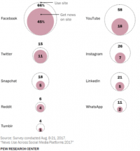 Pew Research Center says 45% of Americans get their news from Facebook