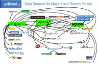The ever-growing local search universe