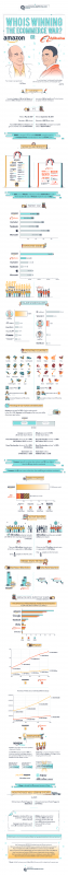 Who is Dominating in eCommerce – Alibaba or Amazon? [Infographic]