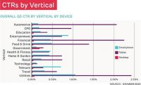 Data Shows Tablets Driving Highest Click-Through Rates