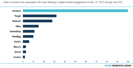 Already the owner of Prime Day, Amazon dominates Black Friday & Cyber Monday mentions