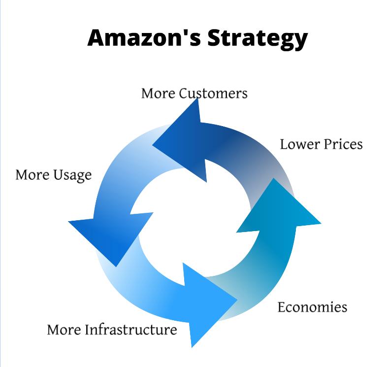 thestr amazon strategy teard - 784×745