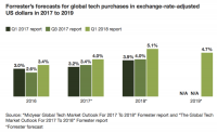 Forrester report offers some tips for buyers of business tech