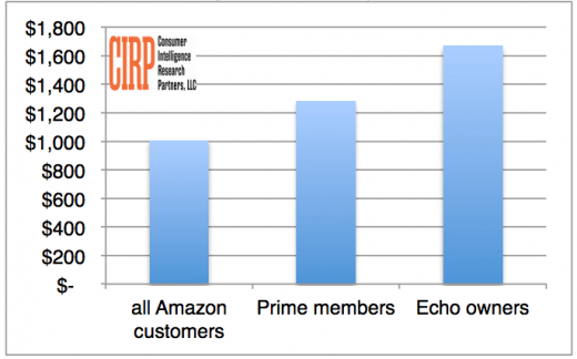 Survey: Amazon Echo owners spend $400 per year more than Prime subscribers on Amazon
