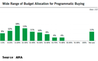 ANA Finds Programmatic Impacting Traditional Media Too, Especially Out-Of-Home