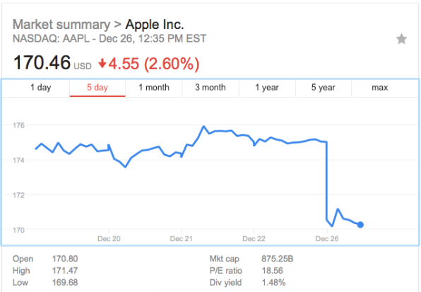 Apple stock tumbles after analysts predict weak iPhone X demand in 2018 | DeviceDaily.com