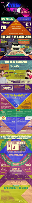Could Cyber-crime Actually Make The Internet Safer? [Infographic]
