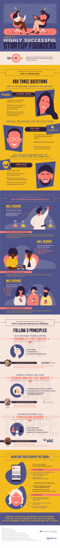 Habits Of Highly Successful Startup Founders [Infographic]