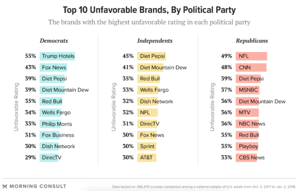 Republicans hate this brand even more than they hate CNN | DeviceDaily.com