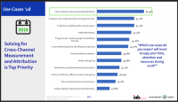 IAB data report: More investment, more confidence, more interest in AI and blockchain
