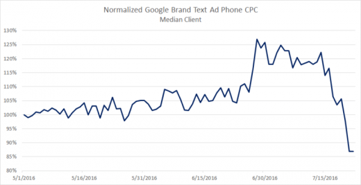 What's going on with Google brand CPC?