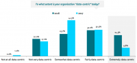 IAB/DMA Report Reveals Need For Data Skills, Management, Processing