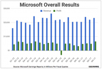 Microsoft Revenue From Bing Search Ads Rose In 2017