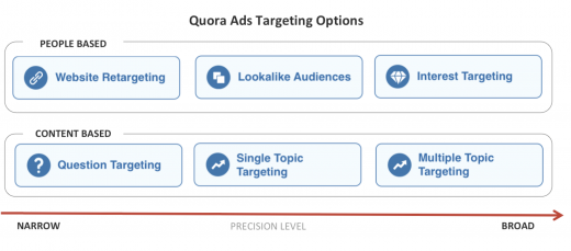 Quora adds more contextual & behavioral ad-targeting options
