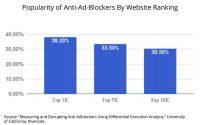 Researchers: Anti-Ad-Blockers 52x More Common, Develop Anti-Anti-Ad-Blocker