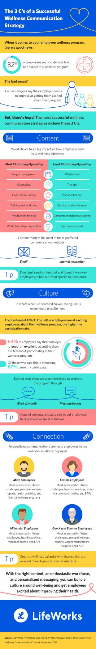 To Build a Wellness-Centric Workplace Culture, Consider Employee Needs [Infographic]