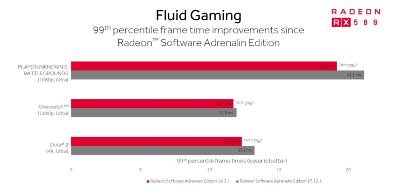 AMD's eSports push improves performance in 'PUBG' and 'Dota 2' | DeviceDaily.com