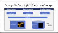 Mobiquity launches a blockchain layer for maintaining a data trail