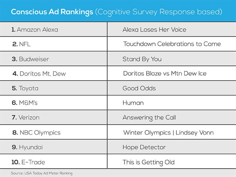 Super Bowl ad rankings: Trust your gut or employ rational thinking? | DeviceDaily.com