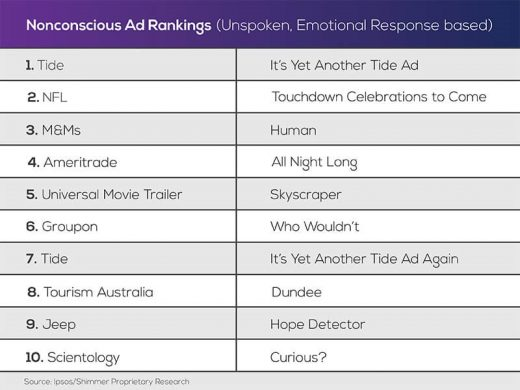 Super Bowl ad rankings: Trust your gut or employ rational thinking?