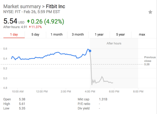 Fitbit's Q4 earnings has investors counting their steps toward the exits | DeviceDaily.com