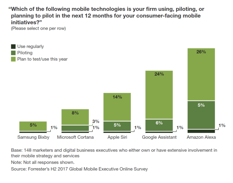 Get back to basics: New Forrester report lays out priorities for mobile marketers | DeviceDaily.com