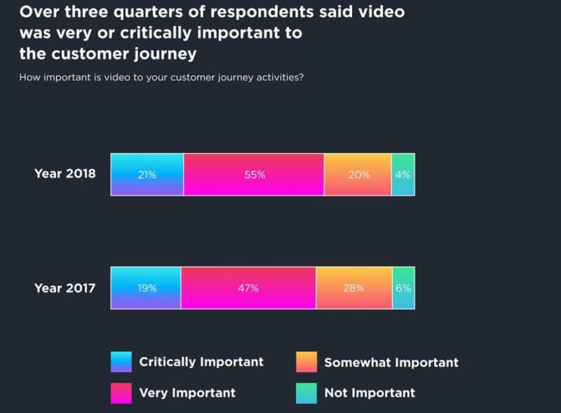Majority of mobile marketers plan to increase video spend in 2018   DeviceDaily.com