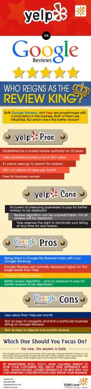 Yelp vs Google Reviews: Who Reigns as the Review King? [Infographic]