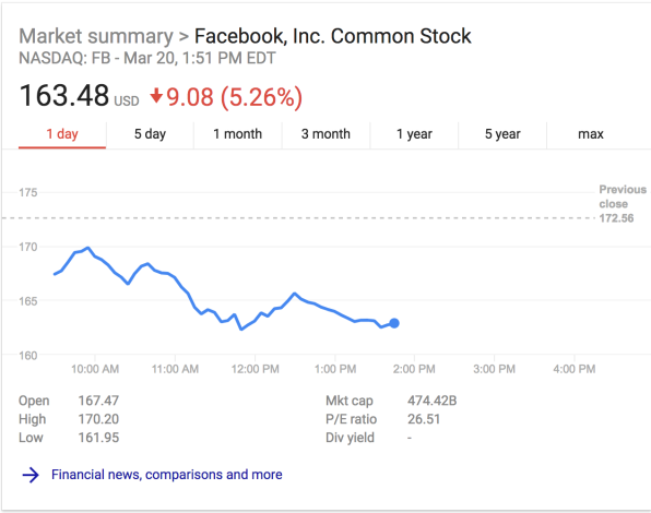 Facebook, Twitter, Snap: Social media stocks are in a free fall today | DeviceDaily.com