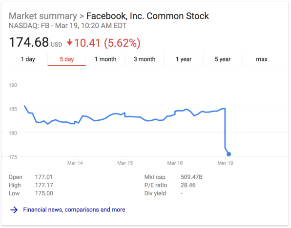 "As Facebook's stock plummets, analysts warn of new ""enhanced risks"" 