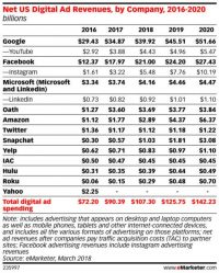 Forecast: Amazon and Snapchat gain US ad revenues at Google and Facebook's expense