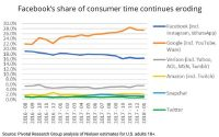 Google, Others Cut Into Facebook Share Of Consumer Time