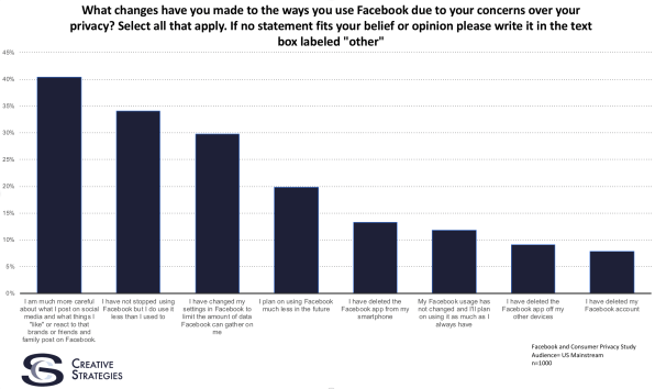 Survey: Most Facebook Users Don't Expect Much Privacy | DeviceDaily.com