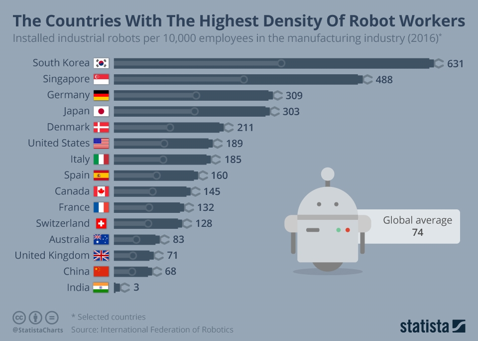 These countries have the highest density of robot workers | DeviceDaily.com