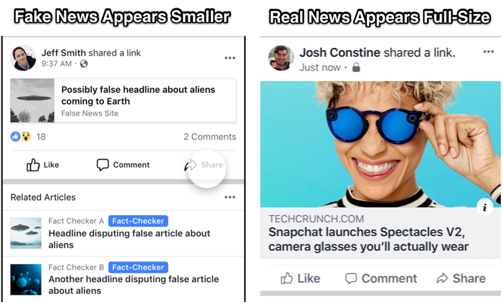 Facebook shrinks fake news links in hopes you'll miss them   DeviceDaily.com