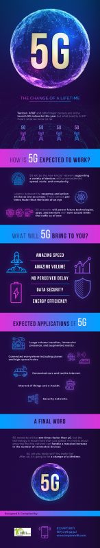 The Possible Rise of 5G: The Superfast Change of a Lifetime [Infographic]