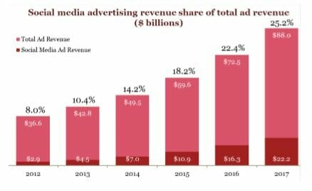 IAB says digital ad revenues up 21% to $88B in 2017. Left unsaid: The duopoly dominated that growth | DeviceDaily.com
