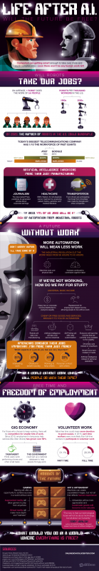Artificial Intelligence Is Changing The Way We Work [Infographic]