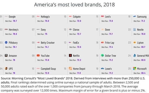 Google, Other Media Brands Among America's 'Most Loved' | DeviceDaily.com
