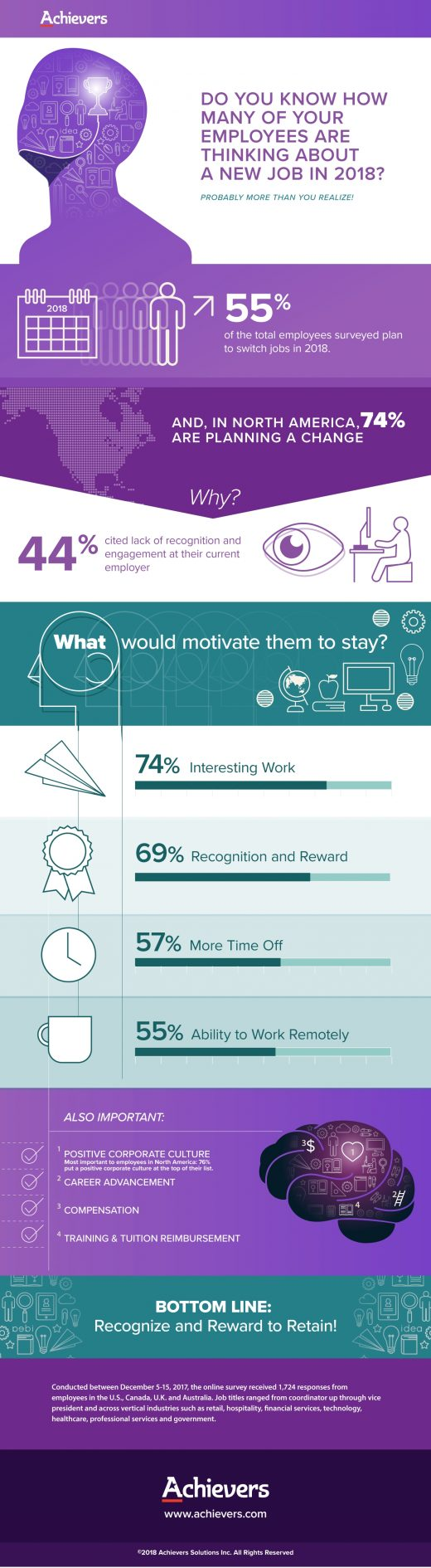 North American Employees Are Walking Out — Here's Why [Infographic]